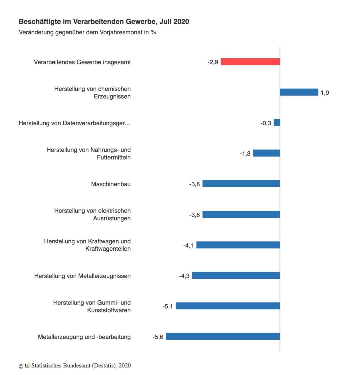 Grafik zeigt Veränderungen der Arbeitsplätze in der Industrie