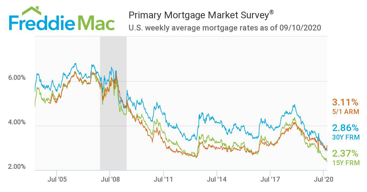 Chart zeigt Kreditzinsen für Hauskäufer in den USA seit dem Jahr 2004