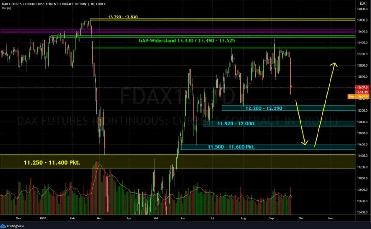 Börse Dax Live
