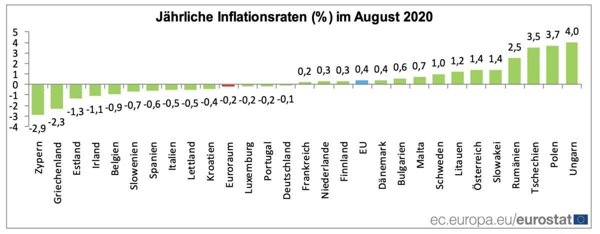 Grafik zeigt Deflation und Inflation in Europa