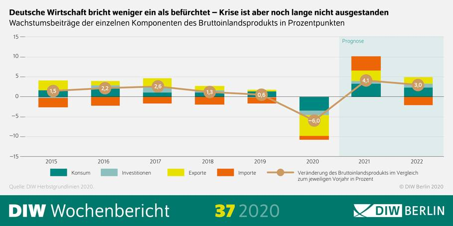 Grafik zeigt die aktuelle Konjunkturprognose des DIW