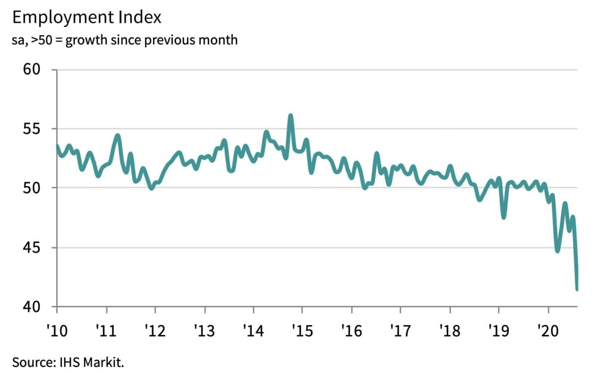 Chart zeigt Absturz am Arbeitsmarkt in Dubai, Abu Dhabi etc