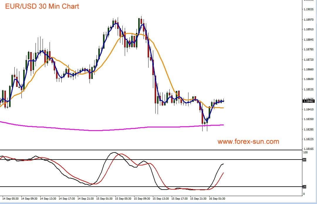 Chart zeigt Euro gegen US-Dollar im Kursverlauf