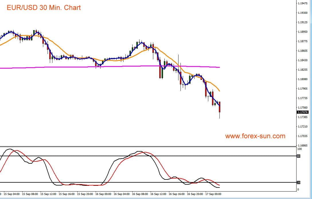 Chart zeigt den Kursverlauf des Euro gegen US-Dollar
