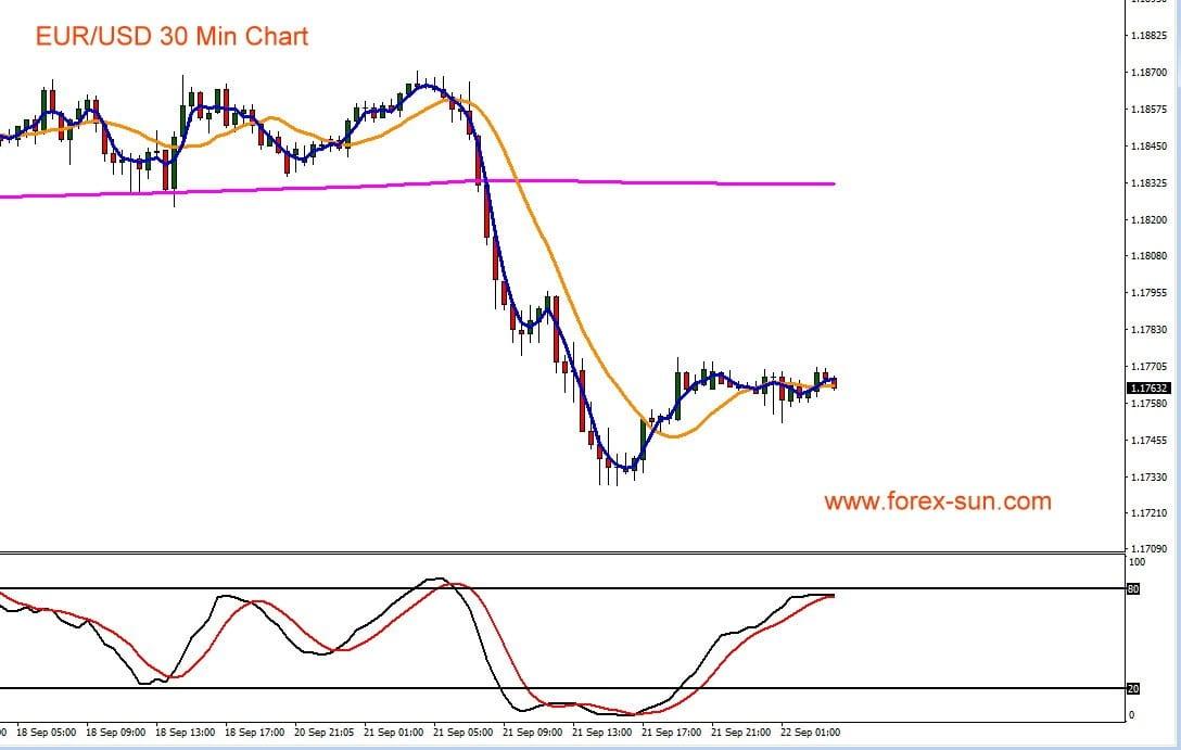Chart zeigt Kursverlauf des Euro gegen den US-Dollar