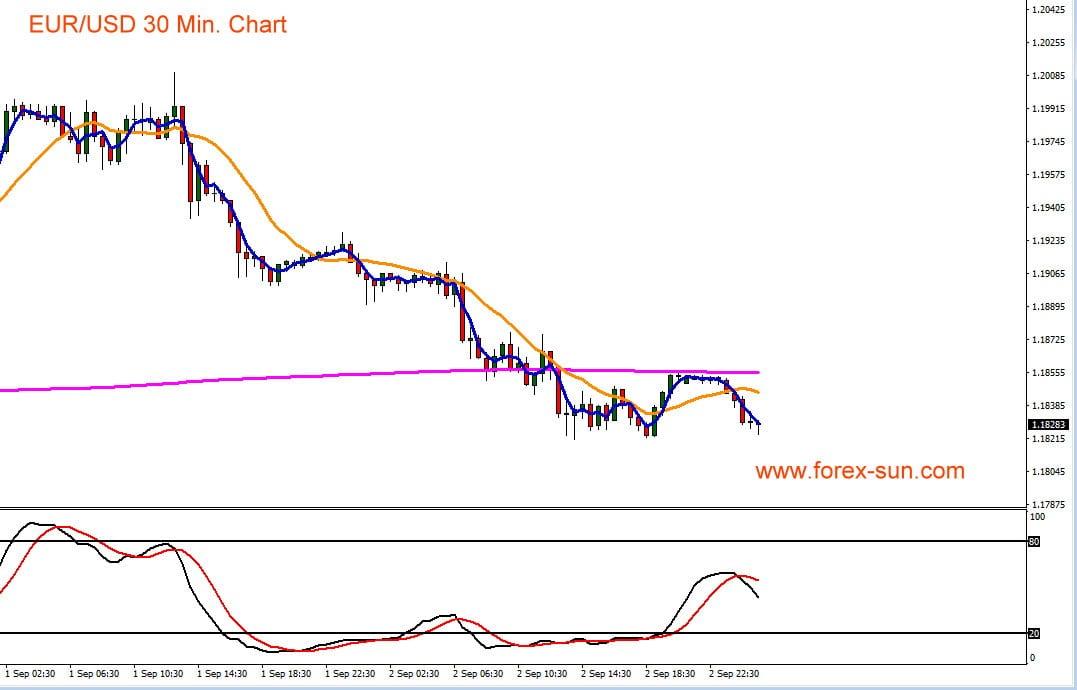 Chart zeigt Verlauf von Euro gegen US-Dollar mit Charttechnik