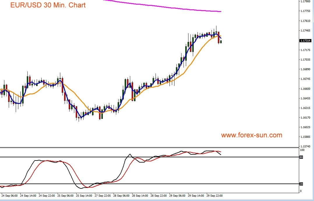 Chart zeigt Kurs von Euro gegen US-Dollar