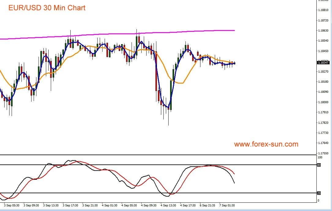 Chart zeit Verlauf von Euro gegen US-Dollar