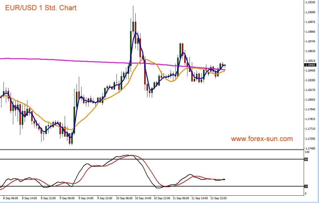Grafik zeigt Kursverlauf von Euro gegen US-Dollar