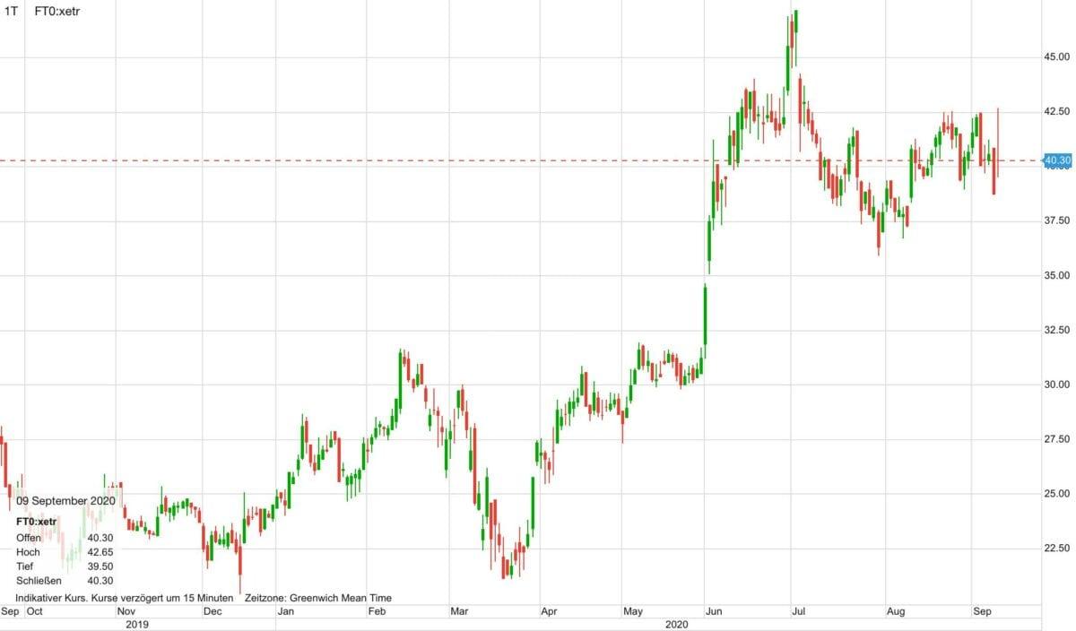 Börsenhandel in Coronakrise bringt gute Umsätze - Flatex-Aktie steigt