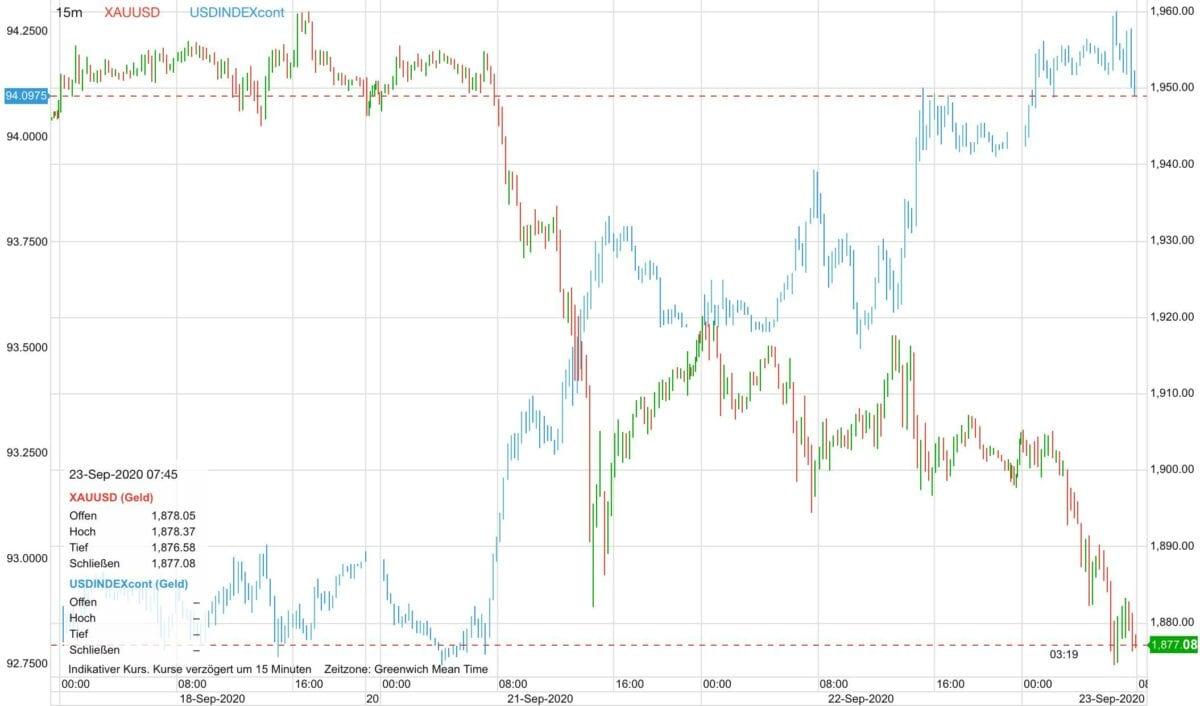 Chart zeigt im Vergleich Goldpreis-Verlauf gegen US-Dollar