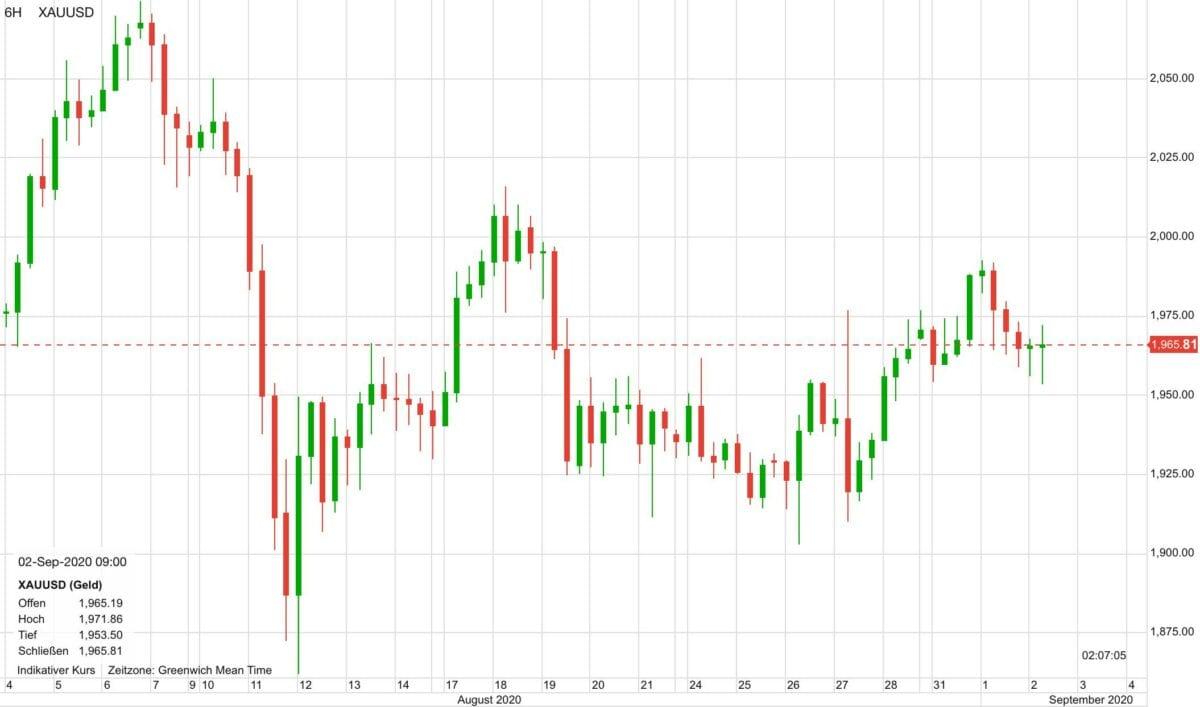 Goldpreis im Verlauf der letzten 30 Tage