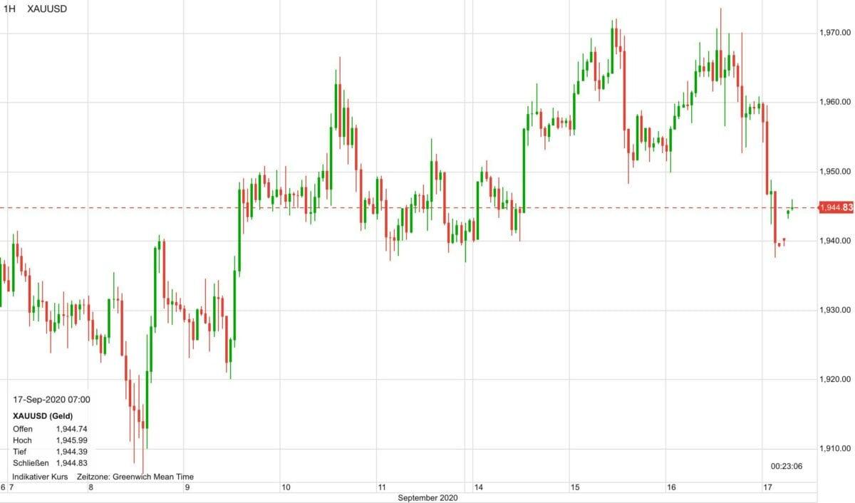 Chart zeigt Goldpreis-Kursverlauf der letzten zehn Tage