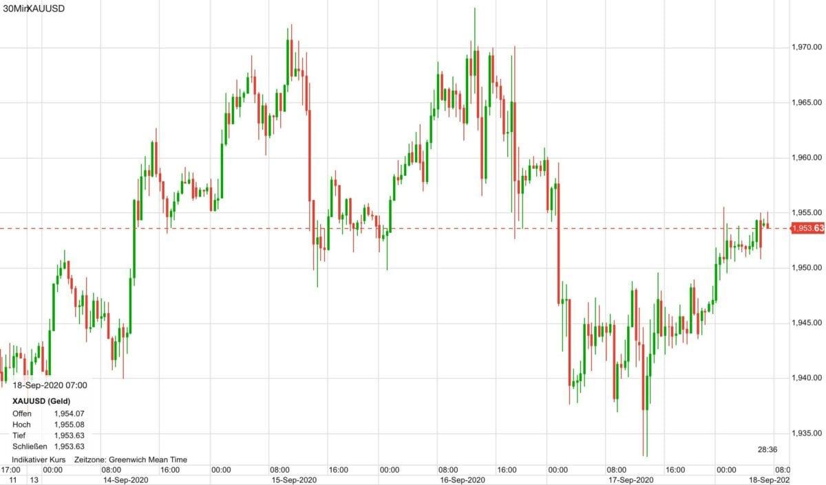Chart zeigt Verlauf im Goldpreis seit Anfang der Woche