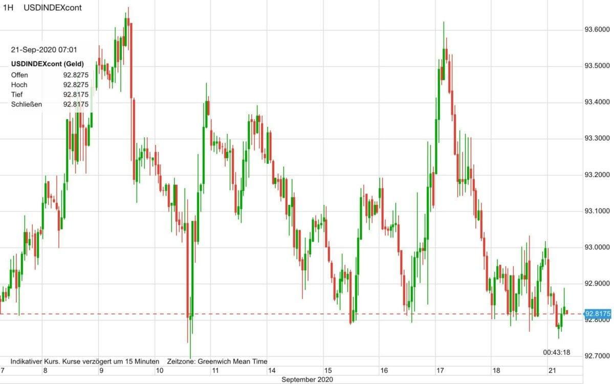 Fallender US-Dollar kann Goldpreis deutlich bewegen