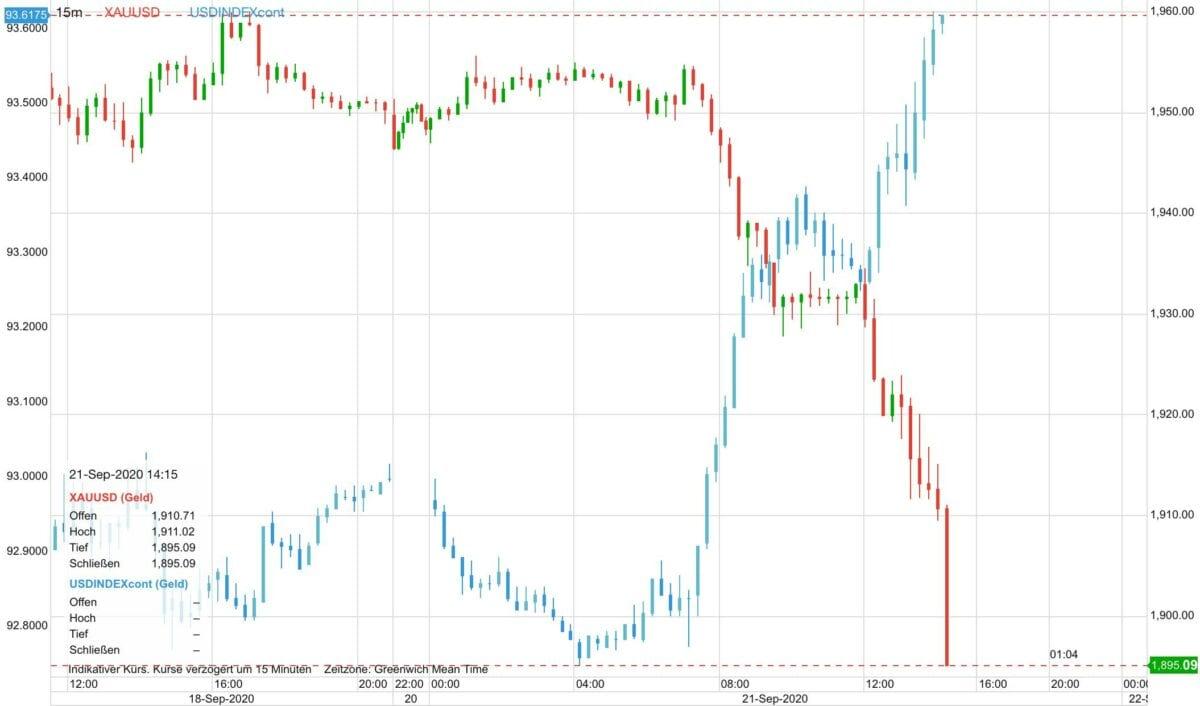 Chart zeigt Verlauf von Goldpreis gegen US-Dollar