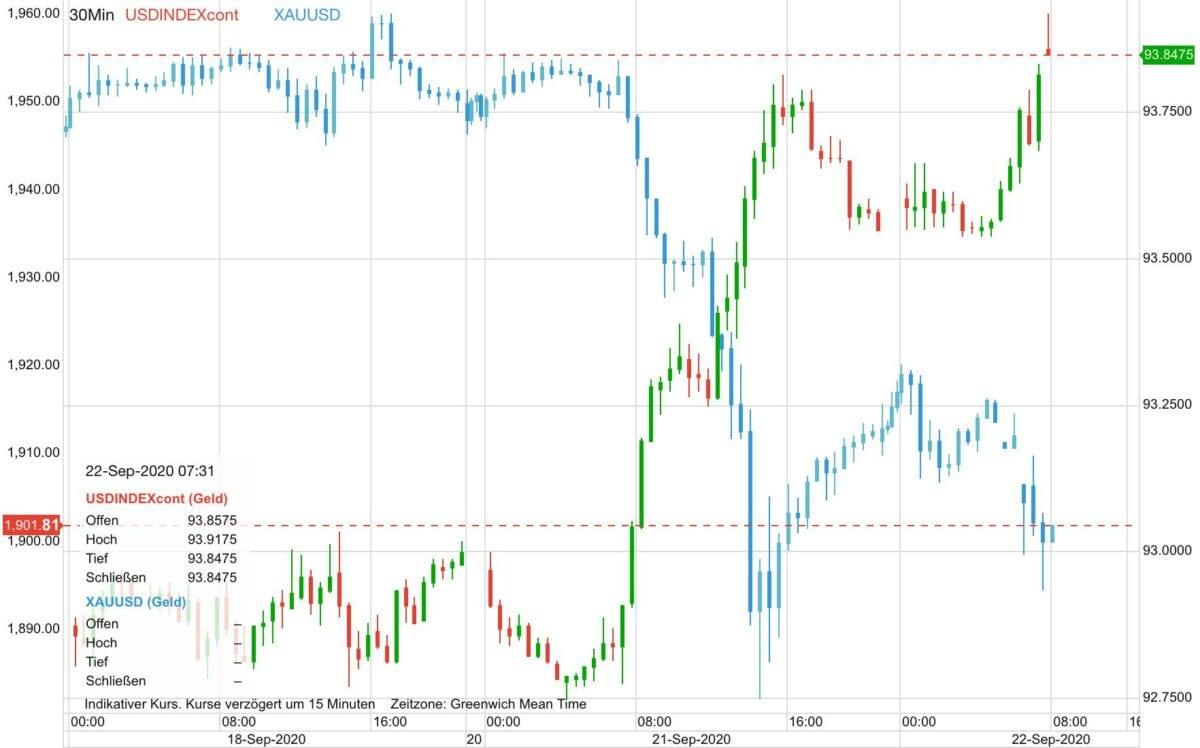 Chart zeigt Goldpreis-Verlauf gegen den US-Dollar
