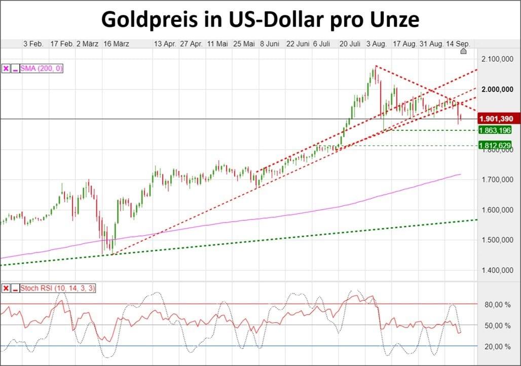 Chart zeigt Kursverlauf des Goldpreis in US-Dollar