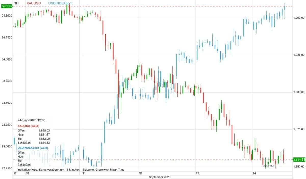 Chart zeigt steigenden US-Dollar gegen fallenden Goldpreis