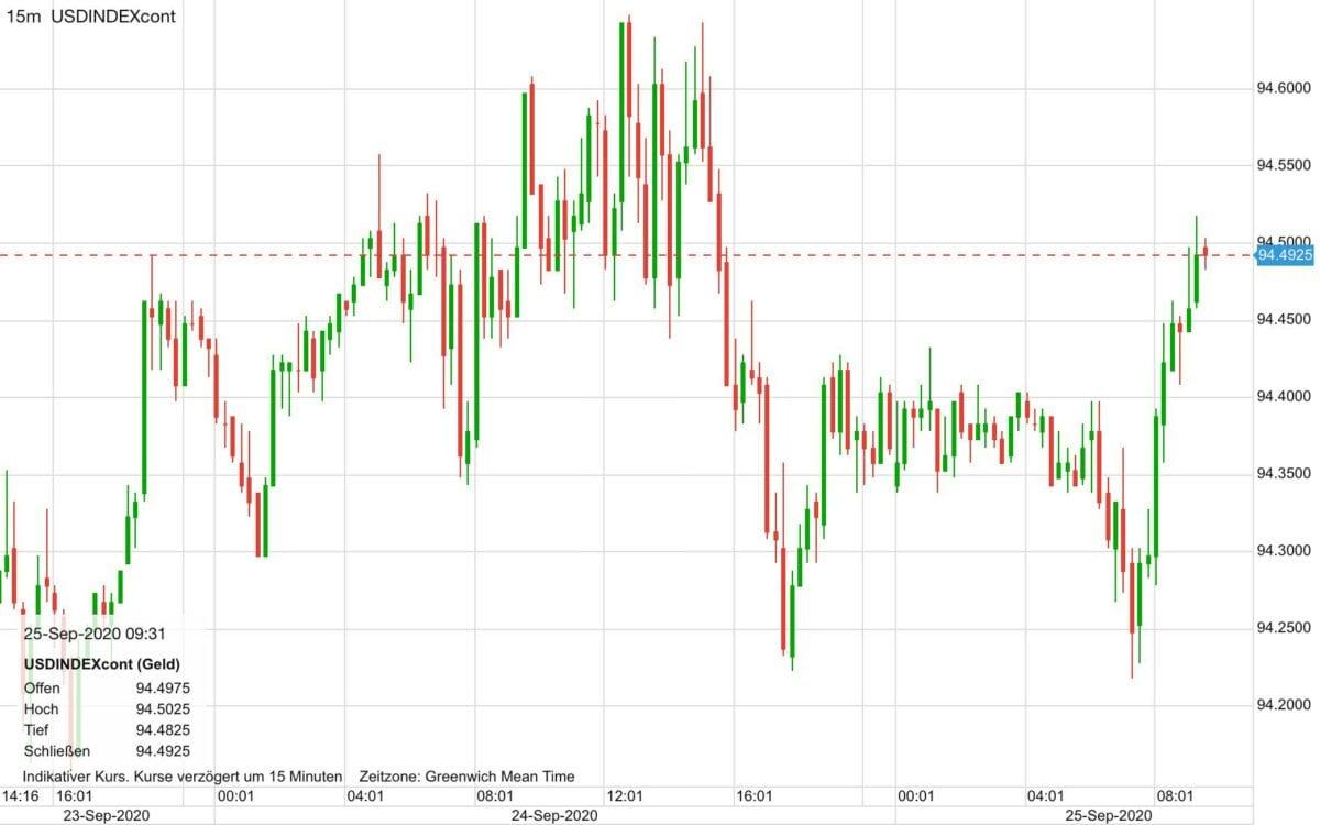 Chart zeigt Verlauf im US-Dollar Index seit Mittwoch