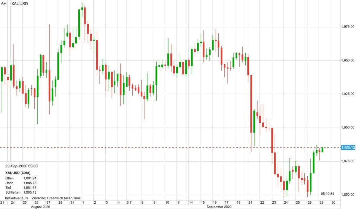 Chart zeigt Kursverlauf im Goldpreis seit dem 21. August