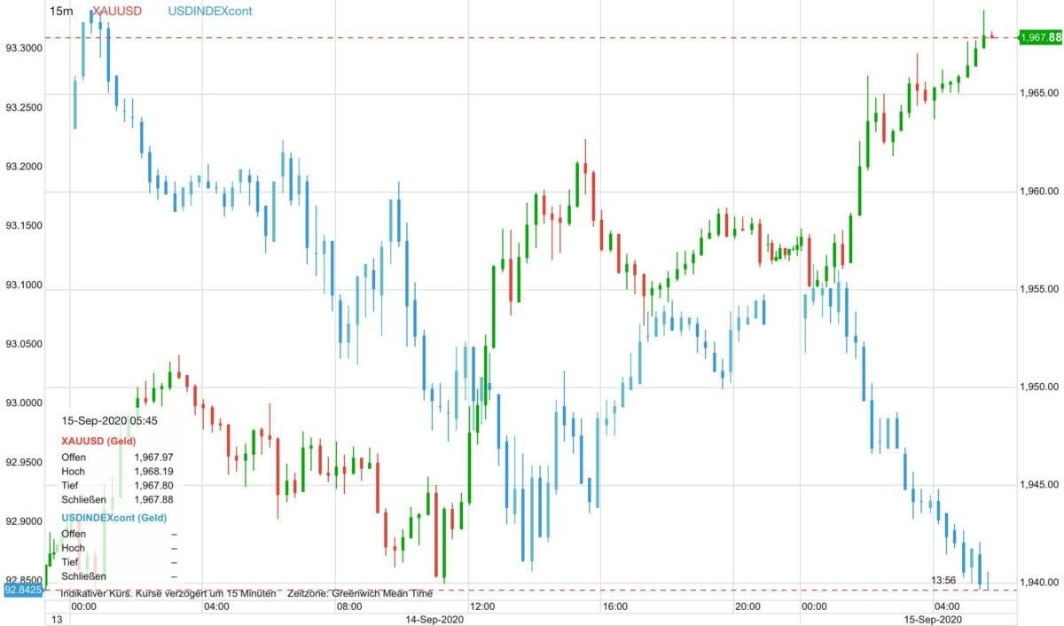 Chart zeigt seit gestern früh steigenden Goldpreis gegen fallenden US-Dollar