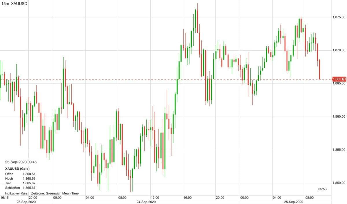 Chart zeigt Verlauf im Goldpreis seit Mittwoch