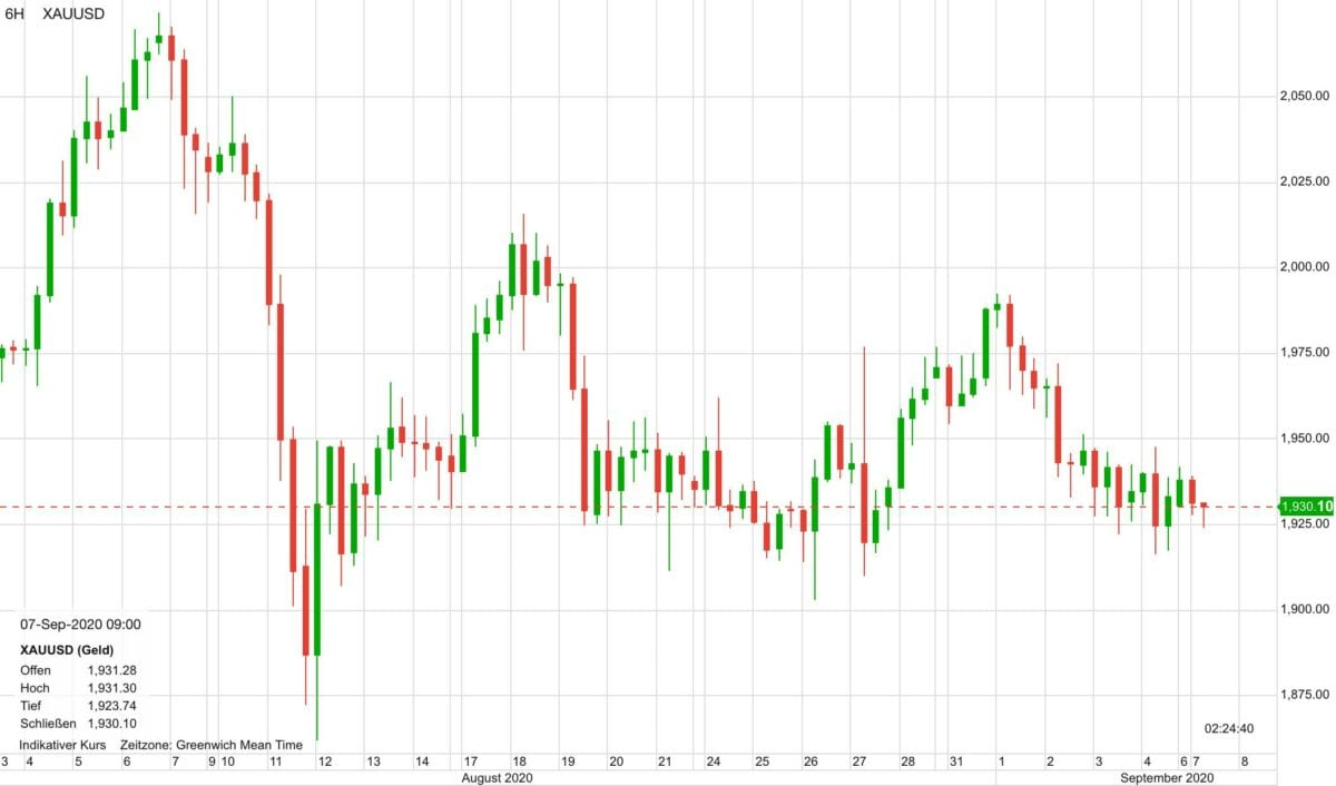 Chart zeigt Kursverlauf im Goldpreis seit Anfang August