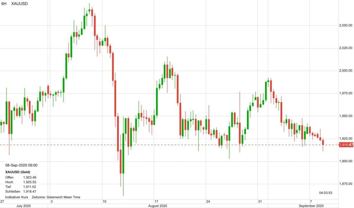 Chart zeigt Goldpreis im Kursverlauf seit Ende Juli
