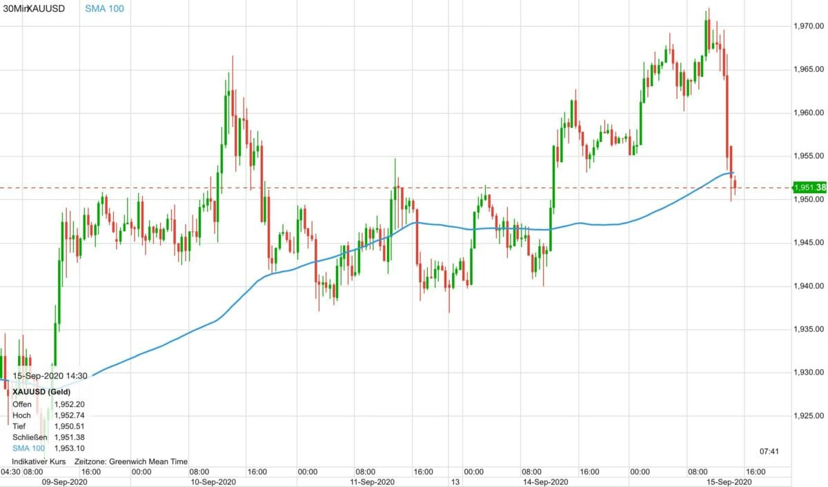 Chart zeigt Goldpreis-Kursverlauf seit 9. September