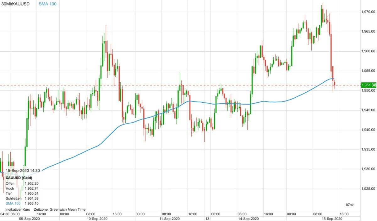 goldpreis fällt aktuell