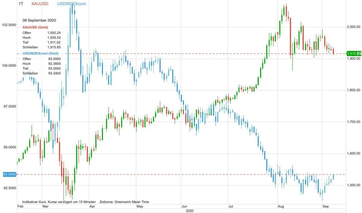 Der Chart zeigt Kursverlauf von Goldpreis gegen US-Dollar seit Februar