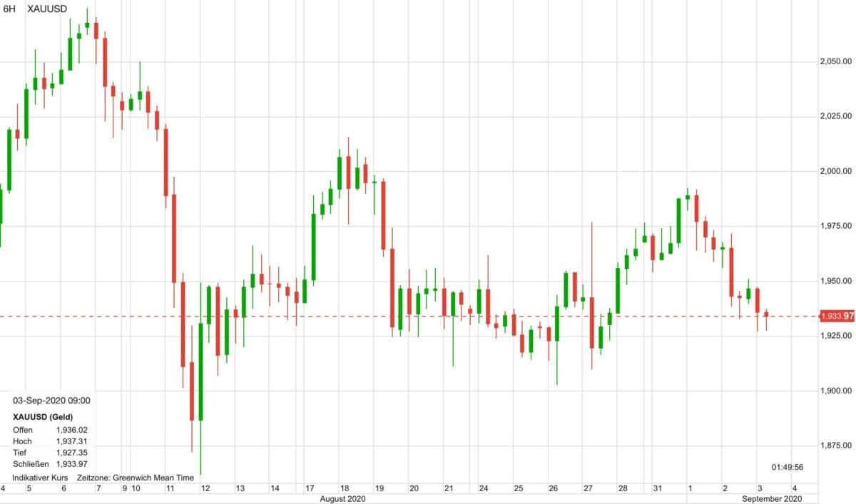 Dieser Chart zeigt den Verlauf im Goldpreis in den letzten 30 Tagen
