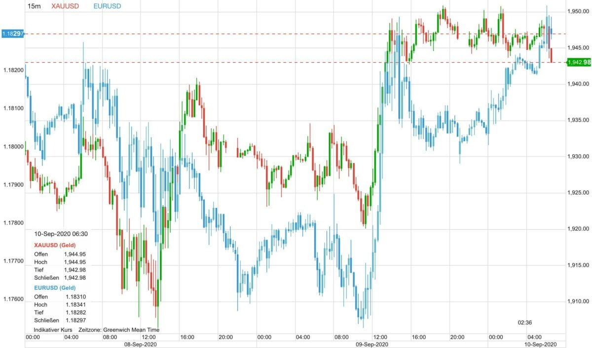 Grafik zeigt Goldpreis und Euro im Verlauf seit Dienstag