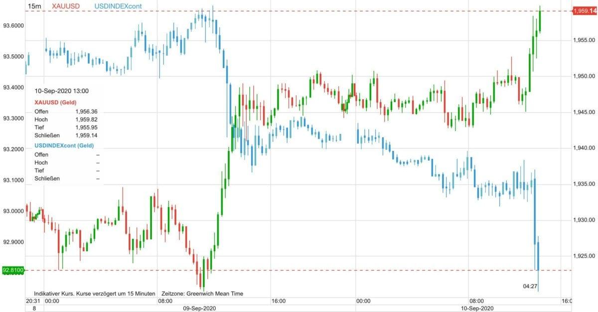 Grafik zeigt Kursverlauf von Goldpreis gegen US-Dollar Index