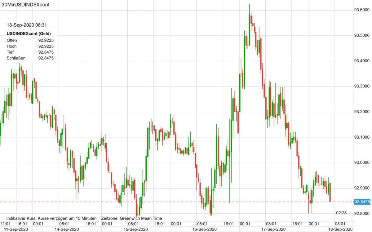 Dieser Chart zeigt den Kursverlauf des US-Dollar seit Wochenanfang