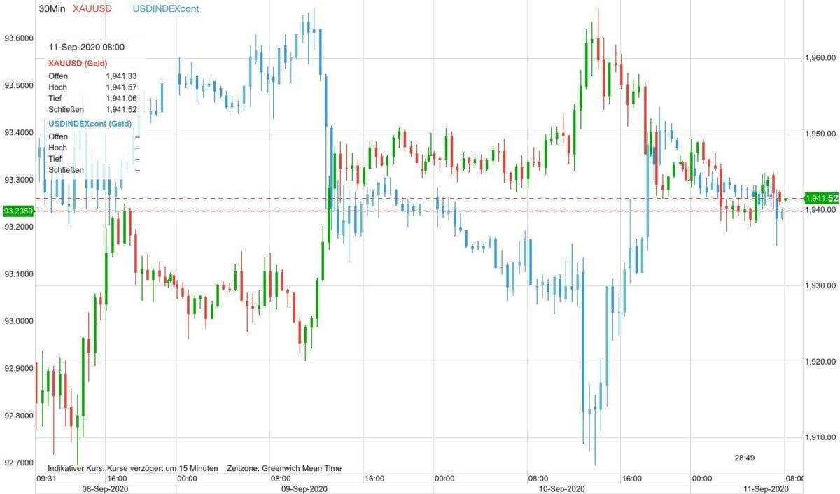 Grafik zeigt Verlauf von Goldpreis gegen US-Dollar seit Dienstag