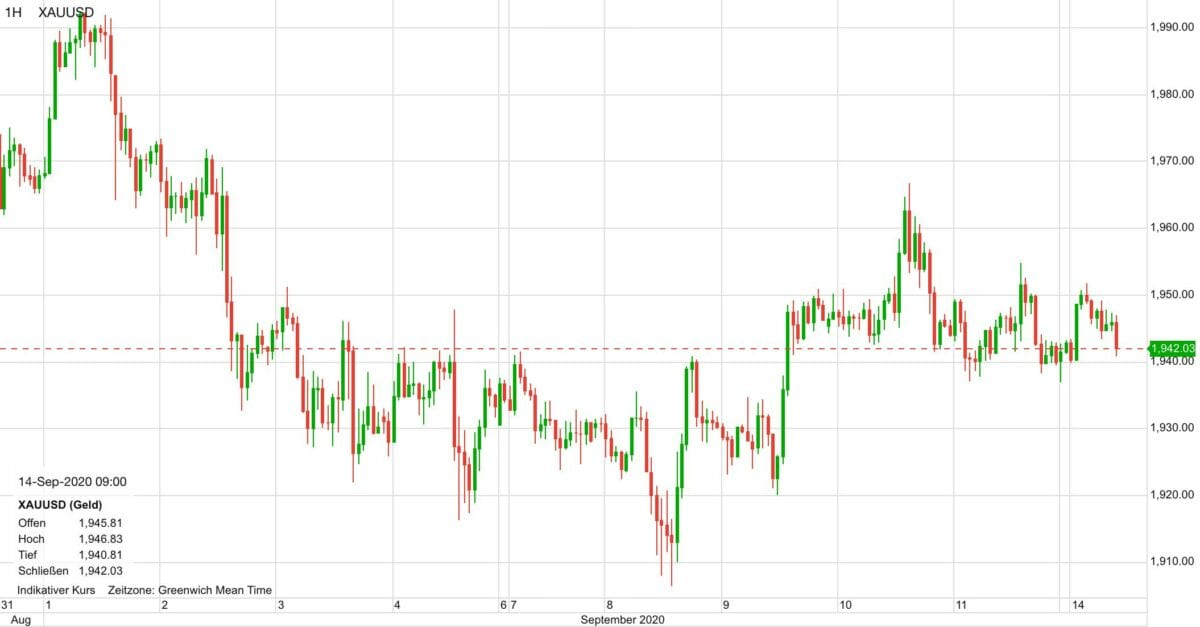 Chart zeigt Goldpreis-Verlauf seit Anfang September