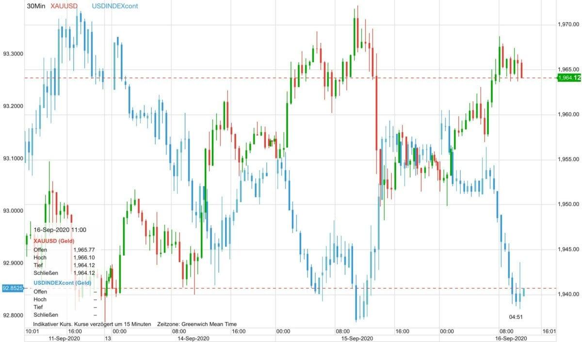 Chart zeigt Goldpreis gegen US-Dollar seit letztem Freitag