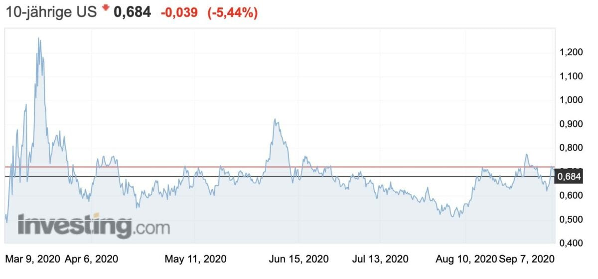 Chart zeigt Verlauf der Rendite für US-Staatsanleihen seit März