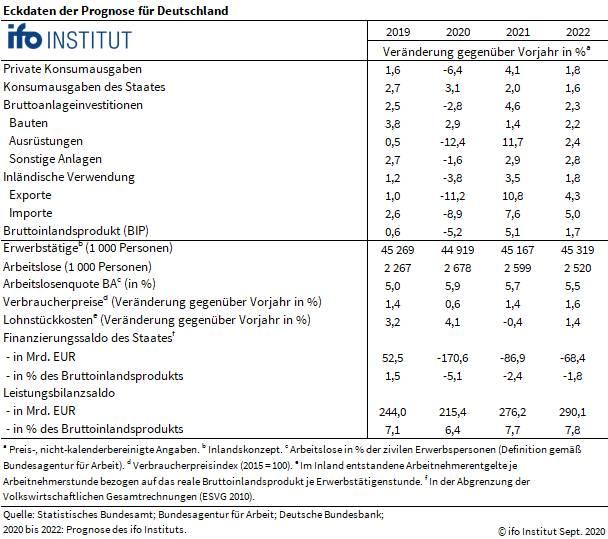 Tabelle mit BIP-Details vom ifo-Institut
