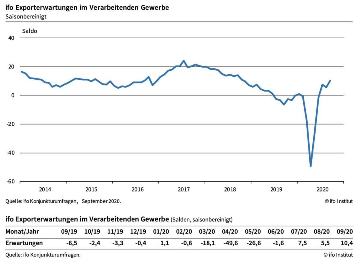 Chart zeigt Erwartungen an die deutschen Exporte