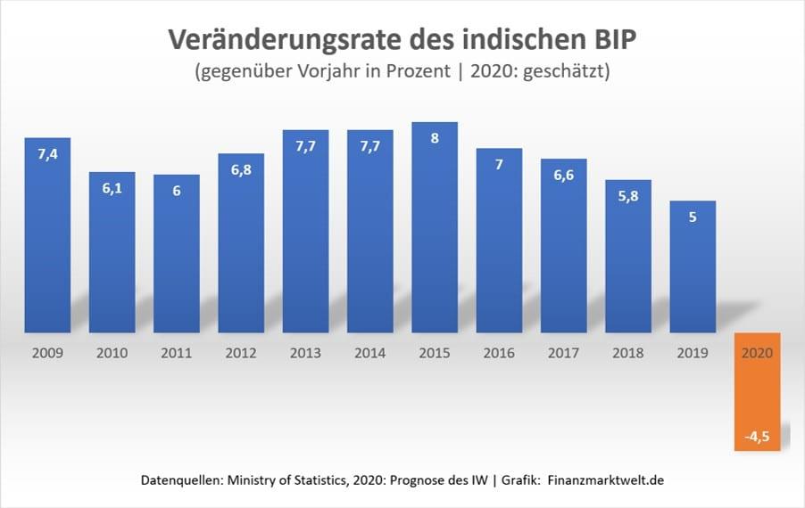 Grafik zur Veränderungsrate des indischen BIP