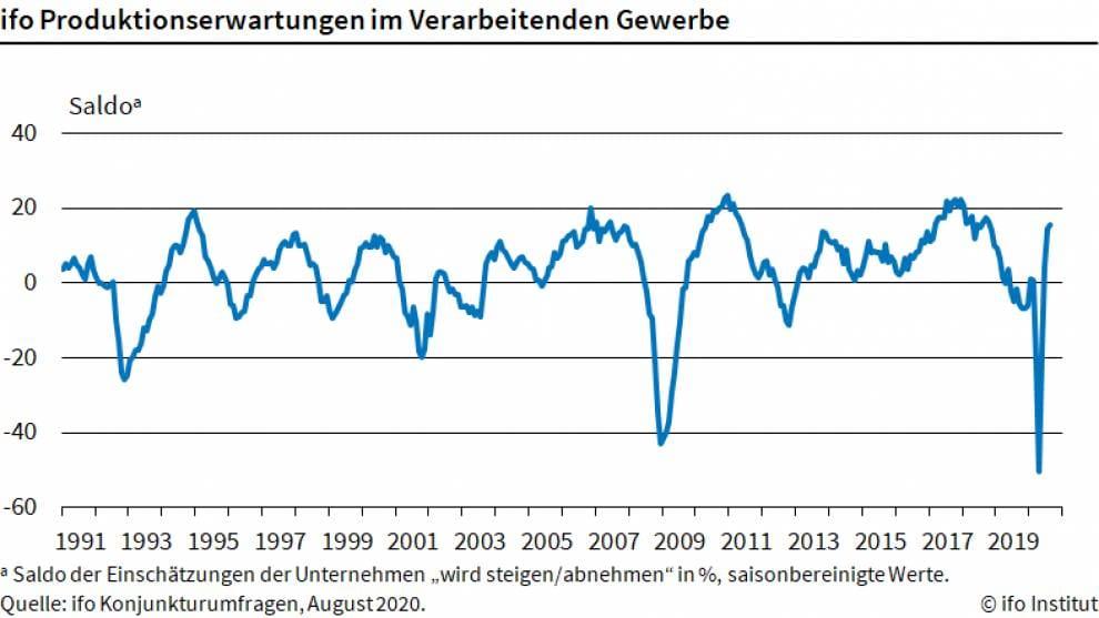 Chart zeigt Erwartungshaltung zur Industrieproduktion seit 1990