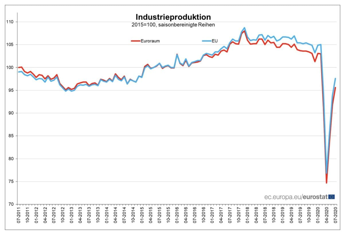 Chart zeigt Industrieproduktion in EU und Eurozone