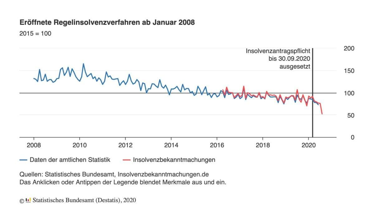Grafik zeigt Anzahl der Insolvenzen in den letzten Jahren