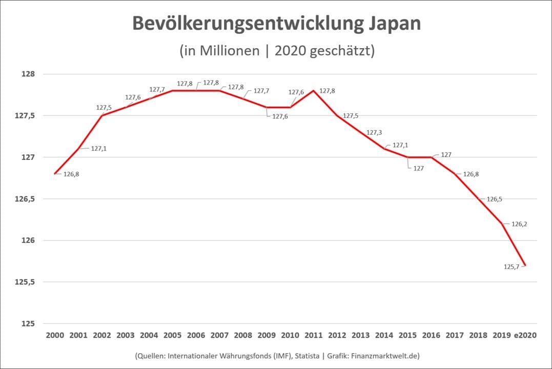 Bevölkerungsentwicklung in Japan als Grafik