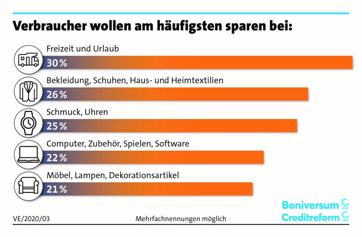 Grafik zeigt wo Verbraucher beim Konsum sparen