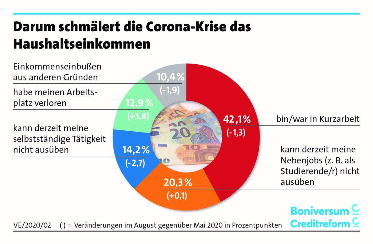 Grafik zeigt Gründe für sinkende Einkommen
