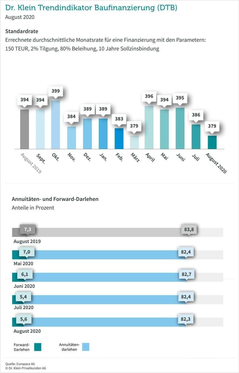 Deutsche Kreditzinsen für Hauskäufer als Grafik